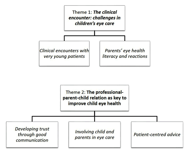 Challenges of Eye Health Care in Children and Strategies to